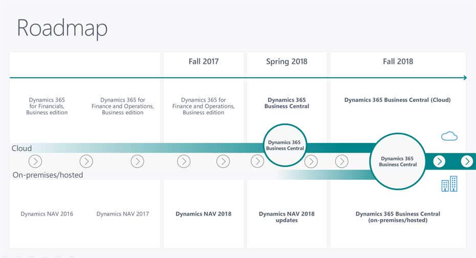 Road Map Microsoft Dynamics NAV 2018
